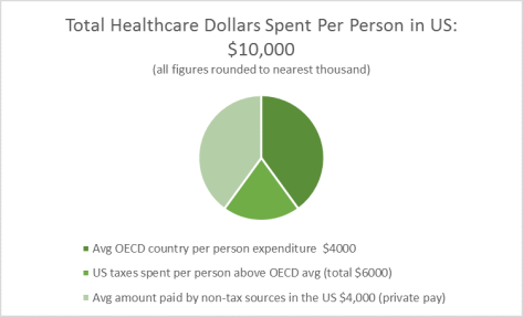 Healthcare Dollars Pie