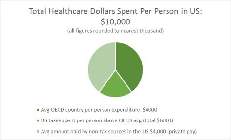 Healthcare Dollars Pie